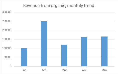 SEO Dashboard Organic revenue per month