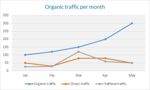 SEO Dashboard Organic traffic per month