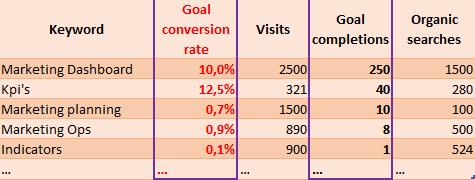 SEO Dashboard keyword goal conversion