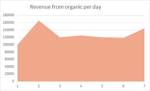 SEO Dashboard organic revenue