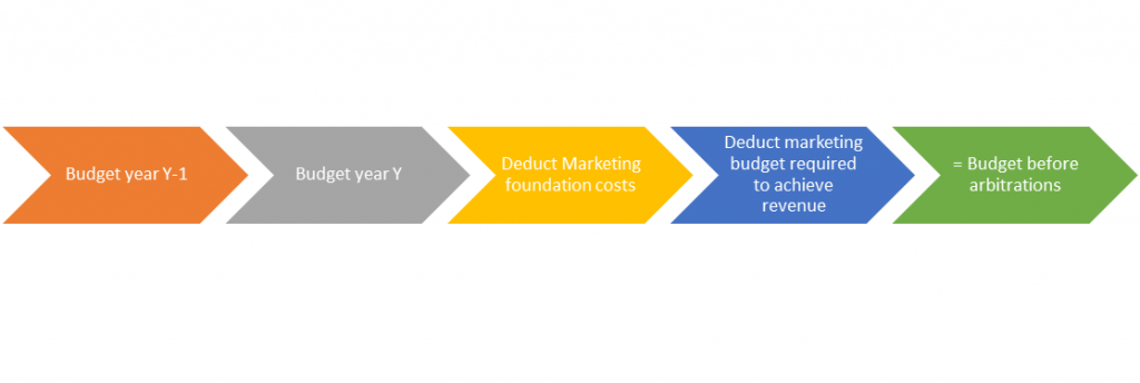 B2B marketing-budget-elaboration
