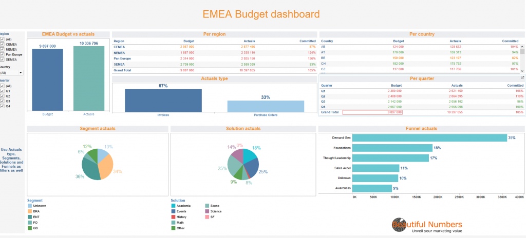 Pilot your marketing budget with a Tableau Software dashboard_Beautiful Numbers