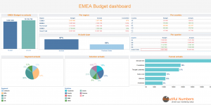 Pilot your marketing budget with a Tableau Software dashboard.