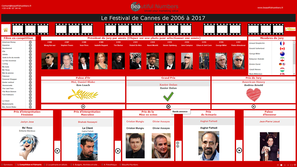 We invite you to review the last 12 years of Cannes Festival with our dashboard