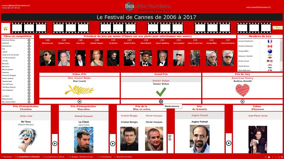 Béautiful Numbers vous propose de plonger dans les 12 dernières années du palmarès du festival de Cannes grâce à son tableau de bord.