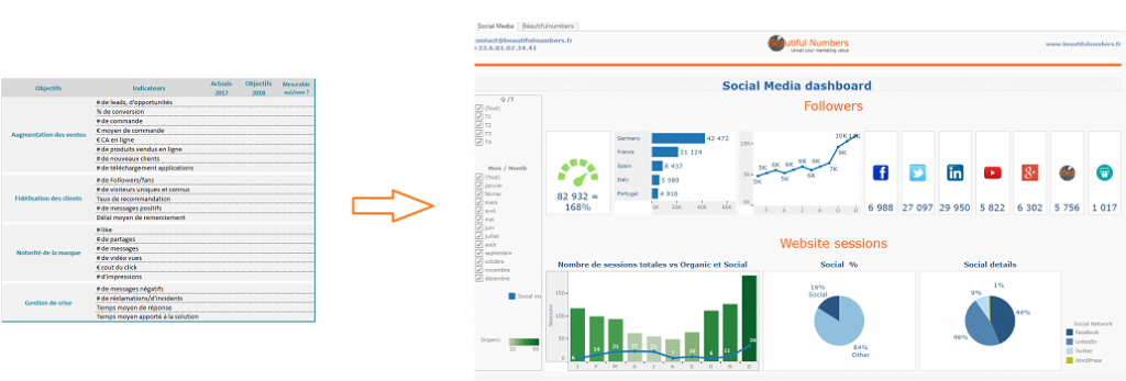Tableau software marketing dashboard