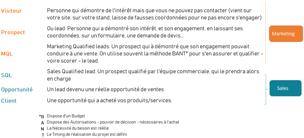 Alignement marketing et ventes