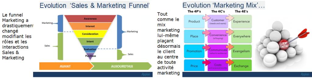 Alignement sales marketing