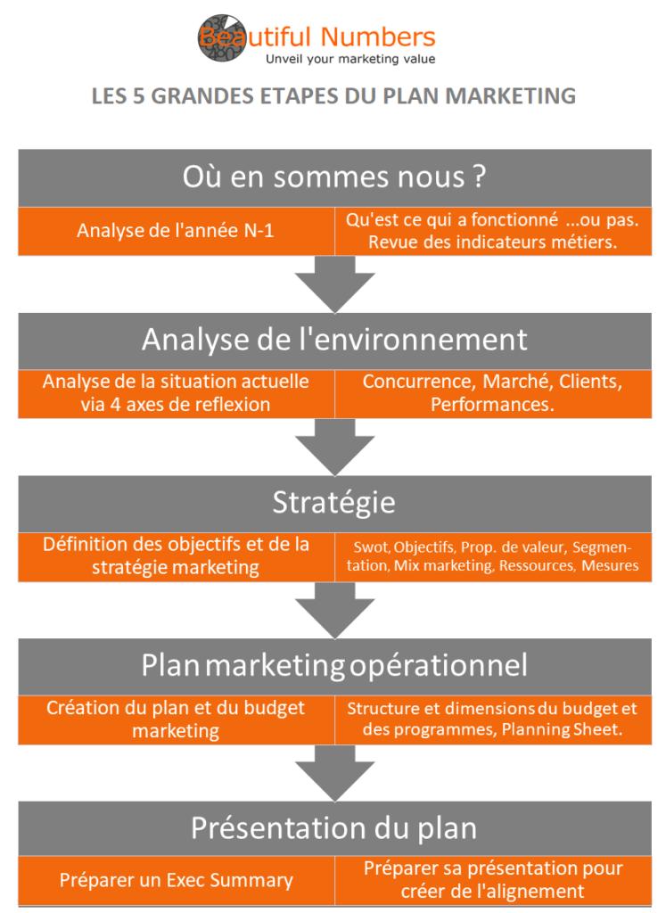 Les étapes du plan marketing B2B