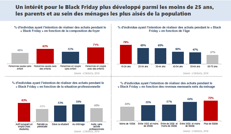 qui consomme au black friday