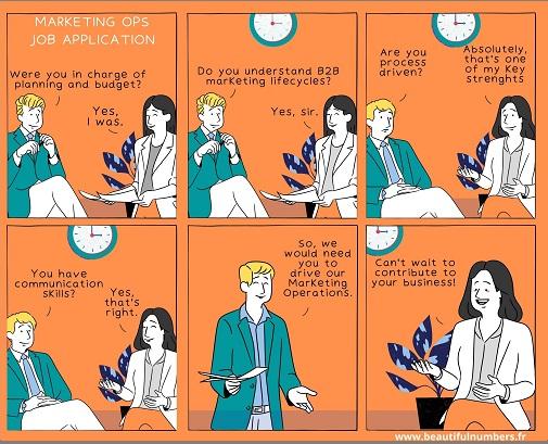 Réunion d'embauche Marketing Ops