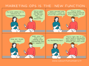 La fonction Marketing Ops